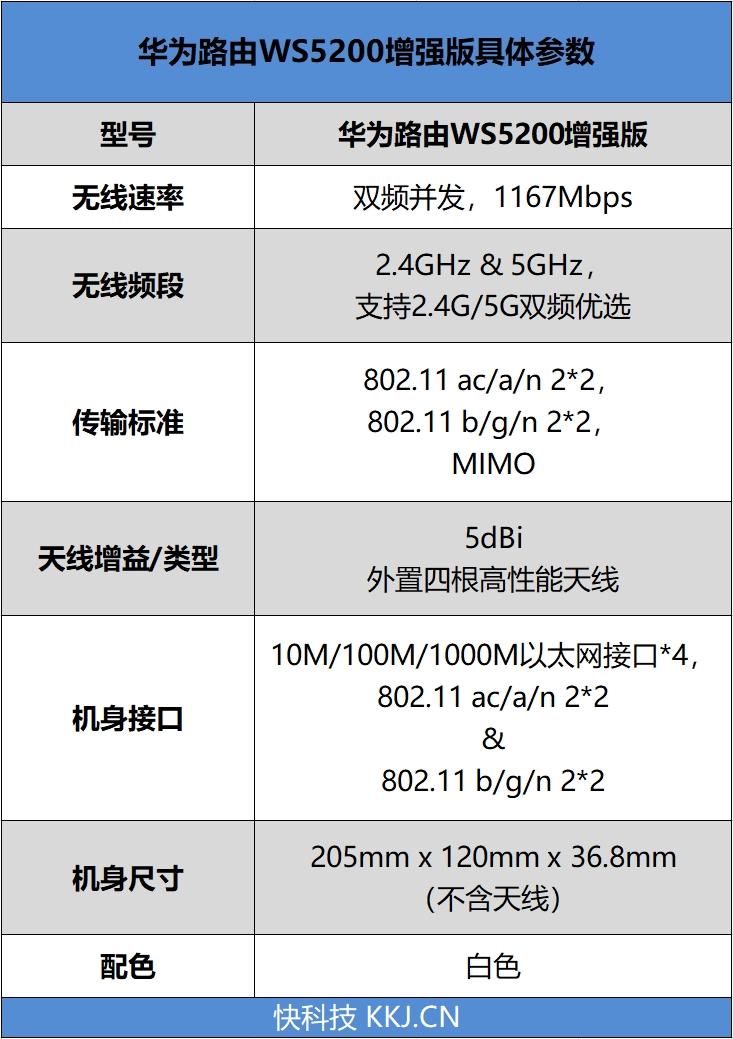 双核自研芯加持!华为双千兆路由WS5200增强版评测:从容穿透两堵墙