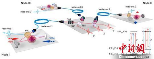 中国科大潘建伟团队量子网络研究获重要进展