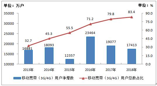 2018年我国新建4G基站43.9万个 总数达到372万个