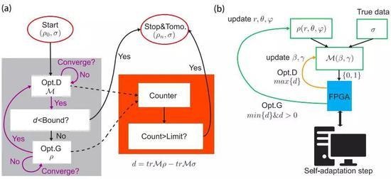 QGAN算法的实验协议