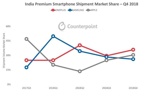 刘作虎:一加Q4印度高端市场份额36% 连续三季度第一