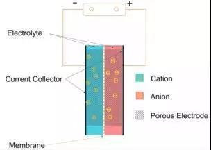手机电池不够用?超级电容器或将引领下一代电池革命