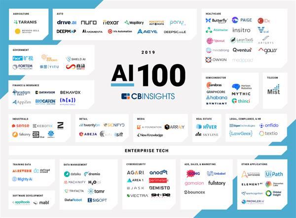 2019全球最强100家AI公司名单出炉,6家中国公司上榜