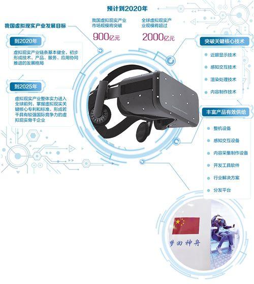 """融合多个领域技术 虚拟现实""""照进""""万亿元市场"""