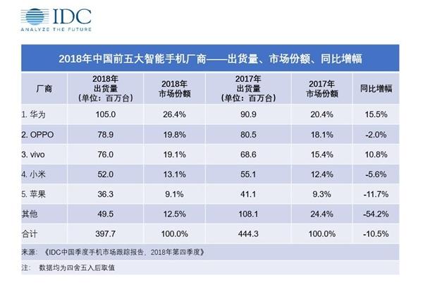 IDC 2018中国市场手机出货量排名:华为碾压式夺冠