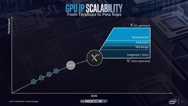 独立显卡终于迎来第三极!Intel Xe完工