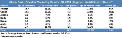 2018年Q4全球智能音箱出货量暴增95%!阿里中国第一