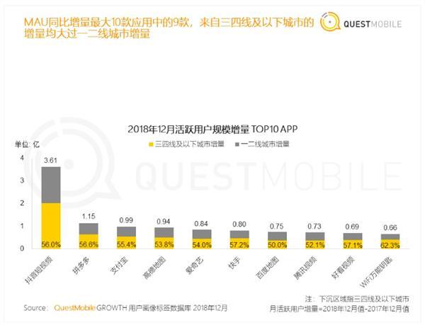 超越手机QQ成国内第二大App!支付宝10亿用户从哪来?