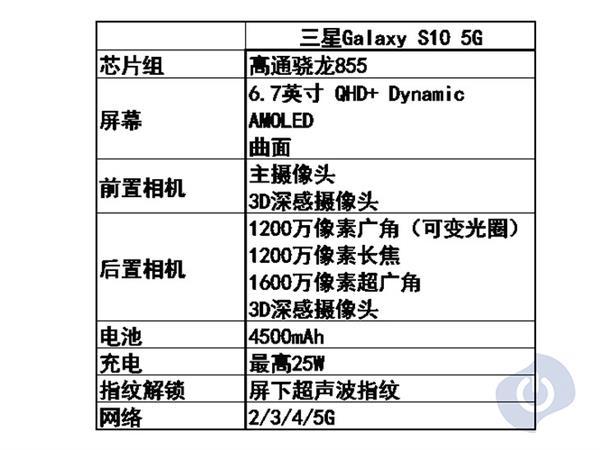 三星Galaxy S10系列对比:买哪个一目了然