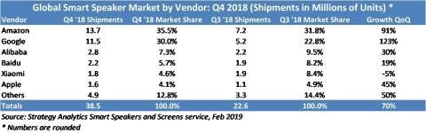 亚马逊智能音箱出货量四季度达1370万台:全球第一