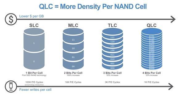 DAS+机械硬盘能秒大容量固态?