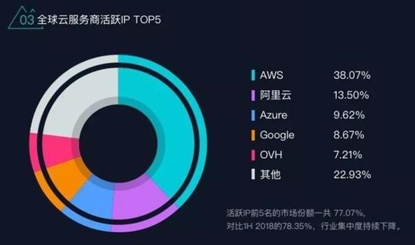 阿里云活跃IP总量位列全球第二