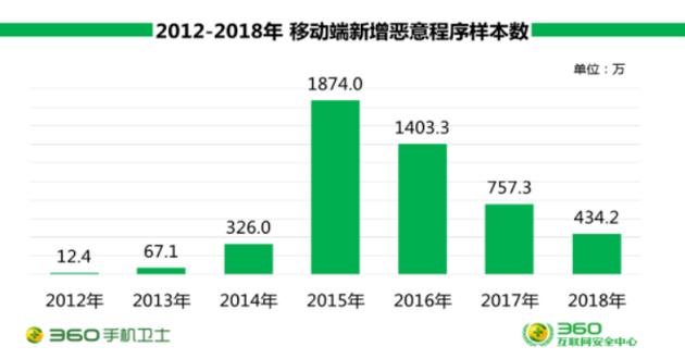 360发布手机安全报告:恶意程序日均新增1.2万
