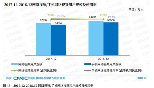 中国网民已达8.29亿 互联网普及率近6成