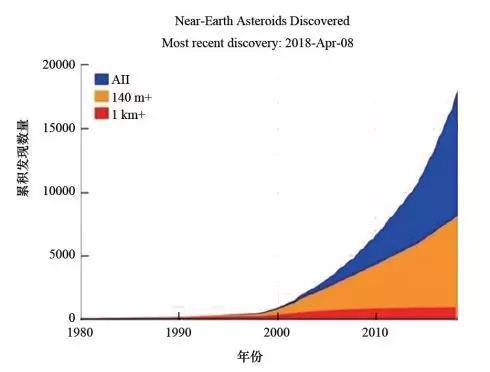 图2近地小行星的直径、数量和发现时间的统计