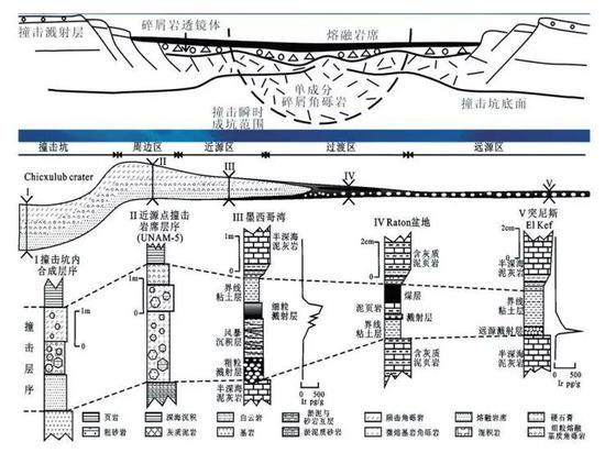 图8 墨西哥尤卡坦半岛魔鬼角希克苏鲁伯撞击坑的地质剖面图和钻孔地质剖面图