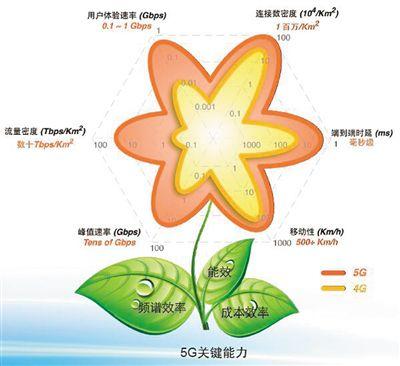 中国主导5G标准化项目占比达40%