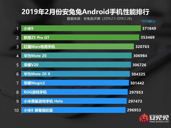 安兔兔安卓手机性能榜公布:搭载骁龙855的小米9获第一