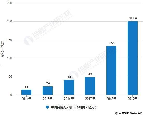 2014-2019年中国民用无人机市场规模统计情况及预测