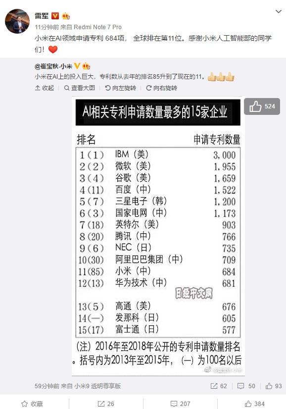 小米AI专利已达684项:全球排名上升至第11位 超华为