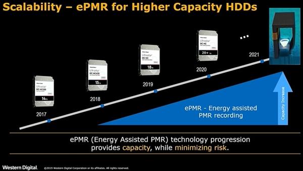 西数看好SMR机械硬盘:2023年企业级占比过半