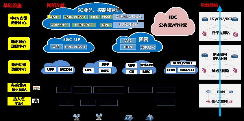 """适应""""云-边-端""""模式的5G边缘数据中心建设探讨"""