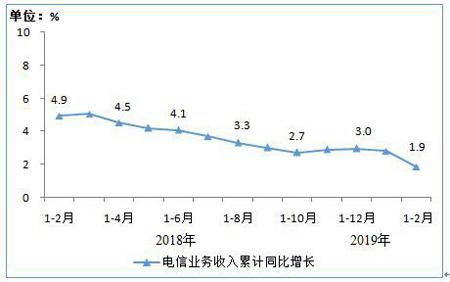 1-2月我国电信业务收入完成2208亿元 同比增长1.9%