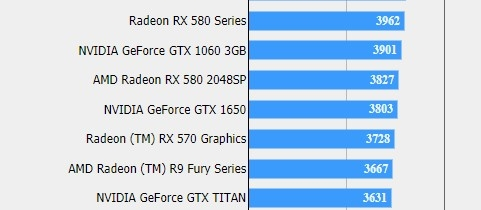 GTX 1650游戏性能曝光:比RX 570更强