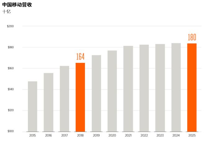 GSMA:预计到2025年底,中国将拥有4.6亿5G连接