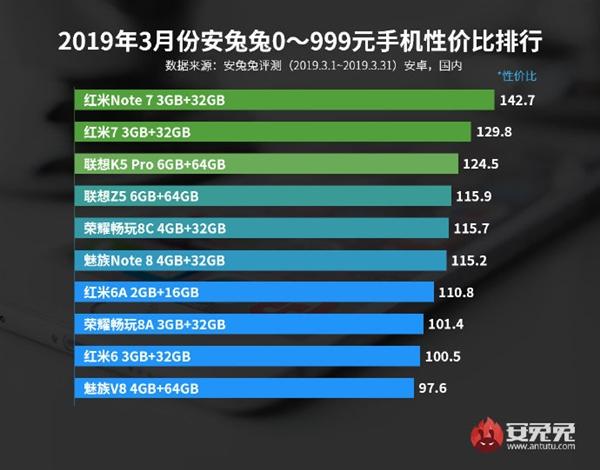 安兔兔发布3月性价比排行榜单:小米系占半边天