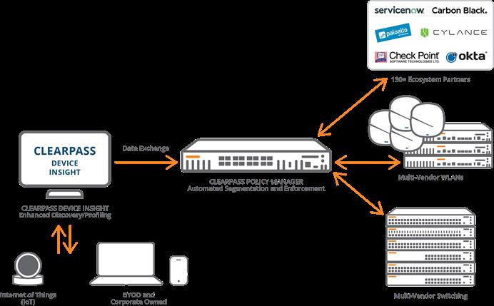 Aruba加速企业IoT部署,网络自动化与安全管理再升级