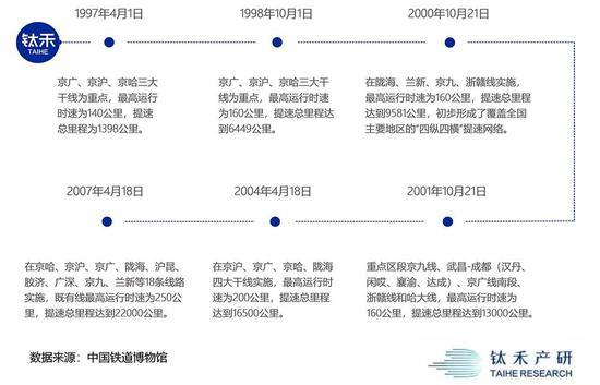 中国铁路十年六次大提速