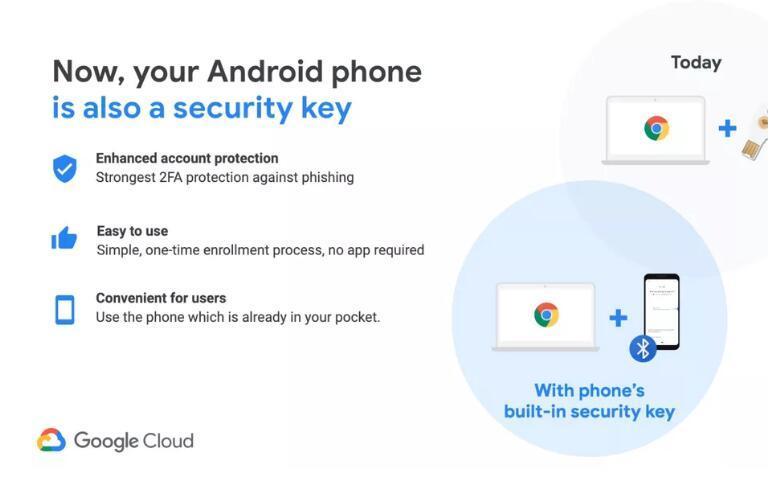 用谷歌服务更安全了,安卓手机可充当物理安全密匙