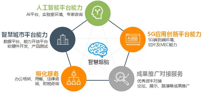 中国移动雄安新区部署5G 构建5G融合生态