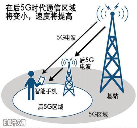 """日本要联手欧洲在""""后5G""""技术上逆袭"""