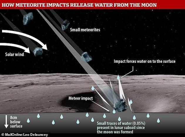 """月球被撞""""哭""""?陨星撞击显示月表8厘米以下就含水"""
