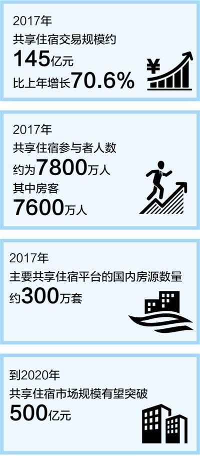 数据来源:《中国共享住宿发展报告2018》