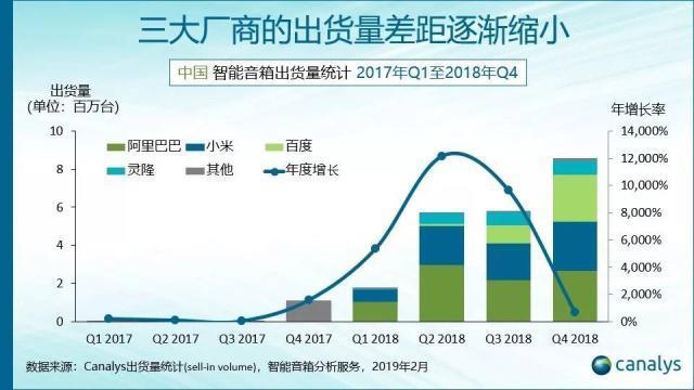 Canalys:中国为最具竞争力智能音箱市场之一,但仍缺乏智能服务的能力