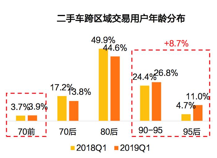 优信二手车2019年Q1消费发现:SUV销量增长 改善型需求旺盛