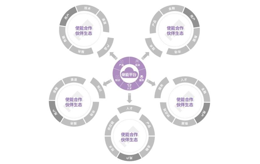 """清华大学发布AI使能平台""""紫为云"""" 加速AI落地"""