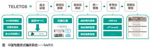 中国电信打造NFV自动化集成与验证平台