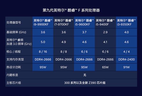 无核显酷睿i5-9400F成神级存在:性价比不二之选
