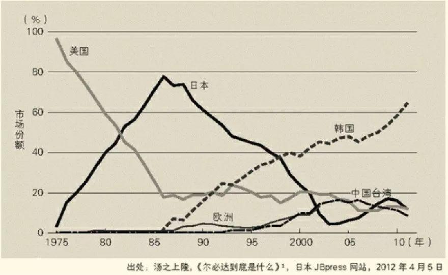 30多年前,日本是如何输掉芯片战争的?