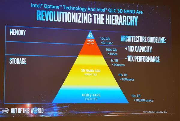 Intel明年推128层NAND:QLC闪存大杀四方 HDD再见