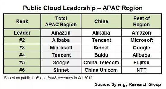 2019年Q1亚太区云服务商排名:AWS、阿里云、Azure、腾讯云、谷歌云
