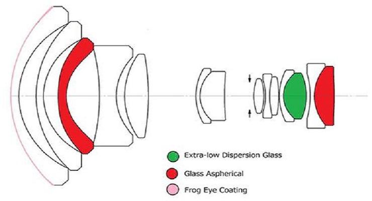 老蛙FFII 10-18mm F4.5-5.6 Z卡口评测