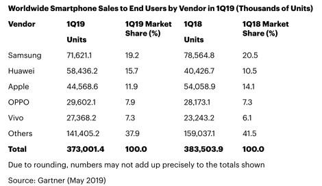 Gartner:iPhone一季度全球智能手机份额下降至第三名