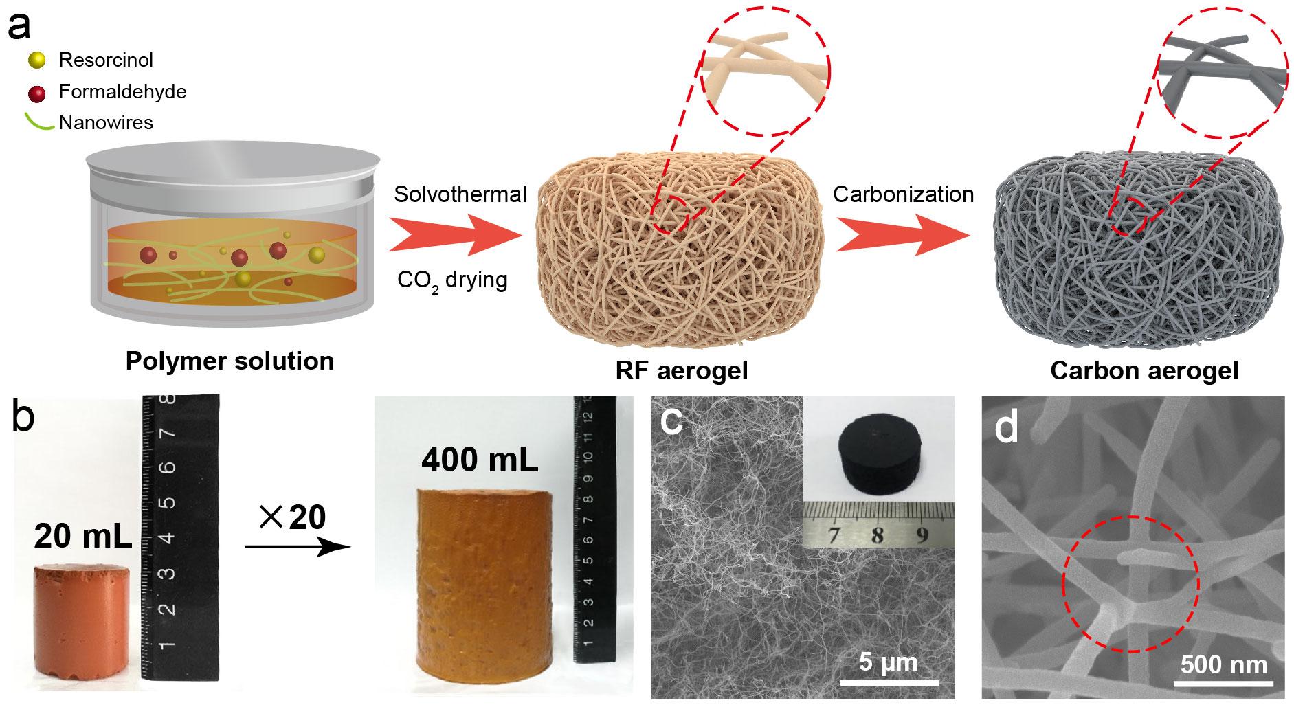 中国科大俞书宏教授研制超弹性抗疲劳的硬碳气凝胶