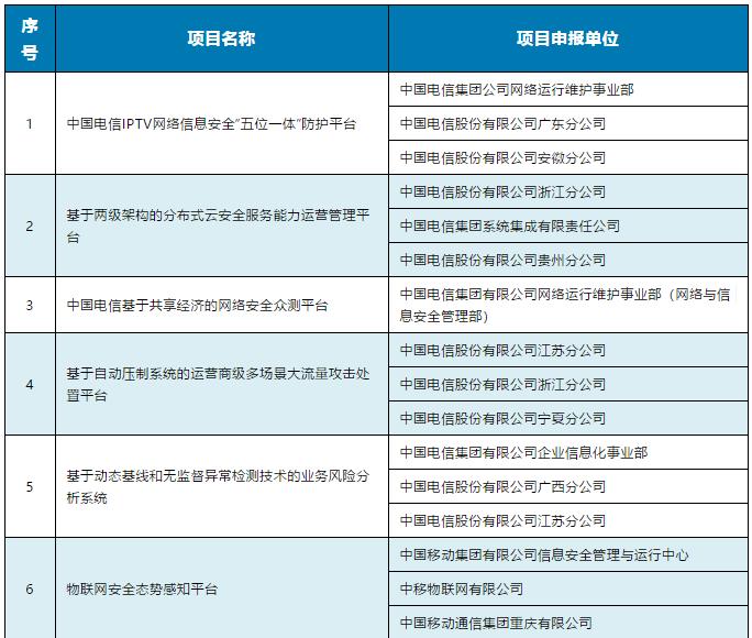 101个项目上榜!网络安全技术应用试点示范项目名单公布