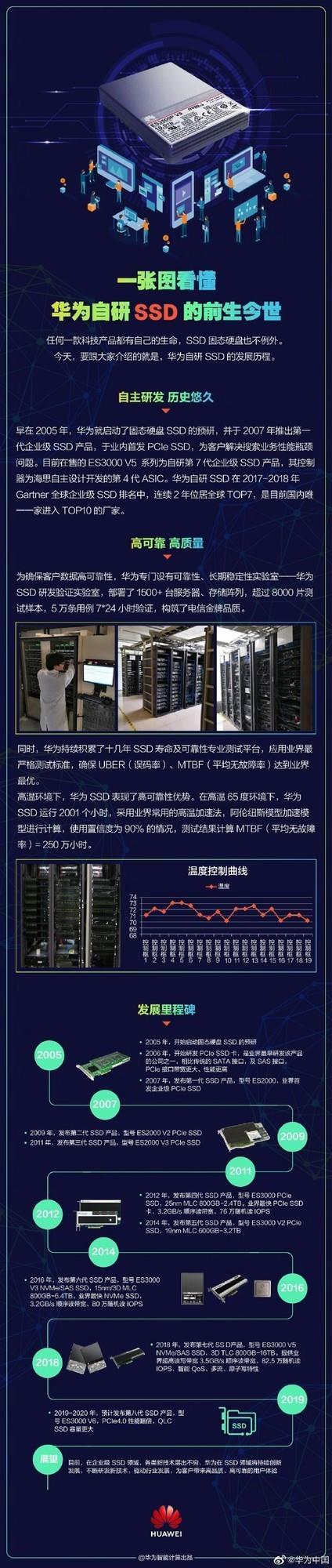 华为将发PCIe4.0 SSD:性能翻倍 容量更大